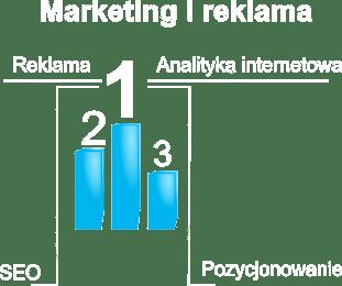 Marketing internetowy Polska
