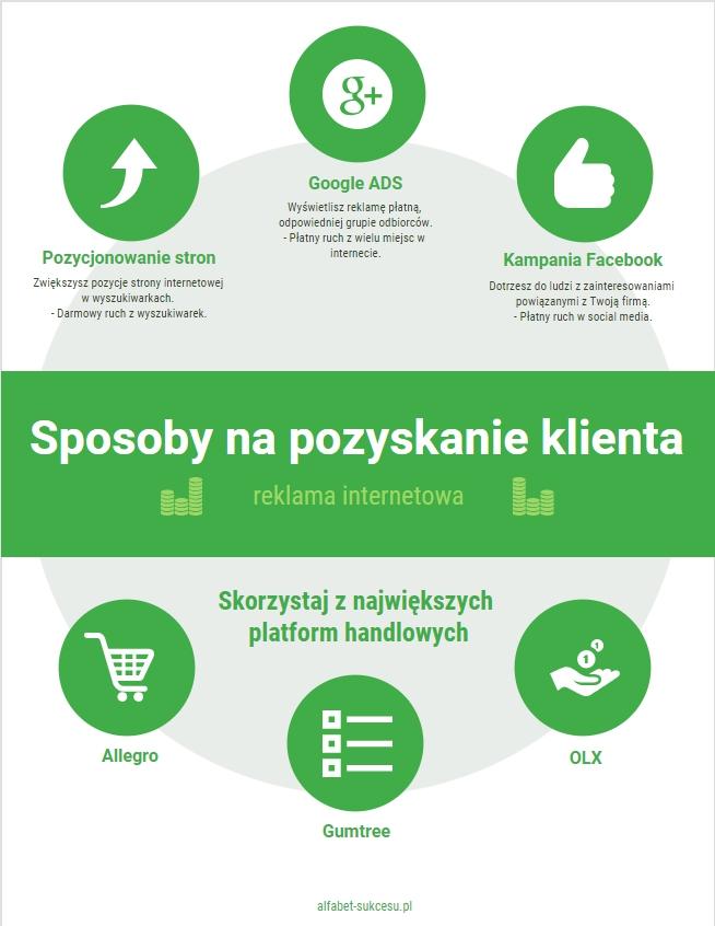 Jak pozyskać klienta reklama w internecie